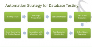 Why do Companies need to Embrace Automation Strategies for Database Testing?